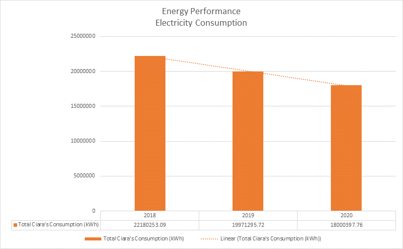 CIARA Total Energy Consumption