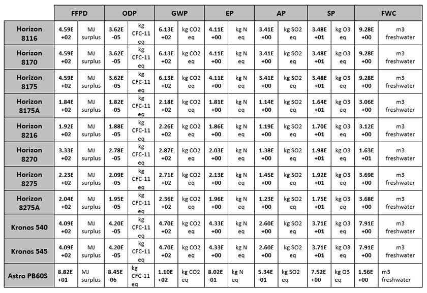 CIARA Device Carbon Footprint