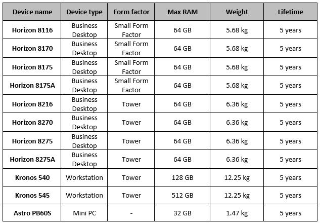 CIARA Device Technical Info