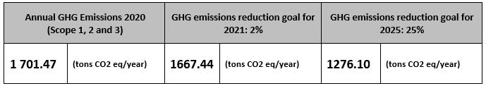GHG Emissions Goals